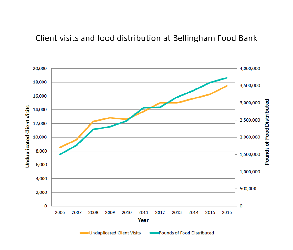 Bellingham-Food-Bank1